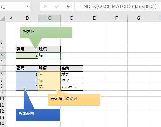 INDEXとMATCHで検索する数式のキャプチャ。吹き出しと色つき図形で引数の位置を解説