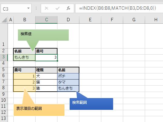 検索範囲が表示項目の右にある状態の図解