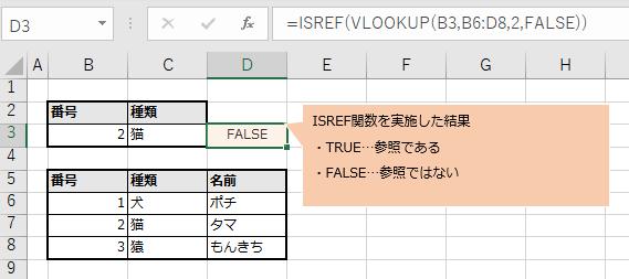 VLOOKUP関数では結果が値である状態の図解