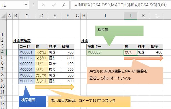 INDEX関数とMATCH関数を組み合わせる方法の図解