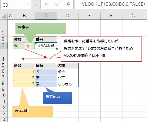 検索列(種類)の左側に取得したい値(番号)があるためVLOOKUPで取得できない例の図解