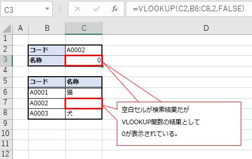VLOOKUP関数の検索結果(空白)が0になる状態の図解
