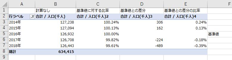基準値を決める集計方法の例(2016年基準)