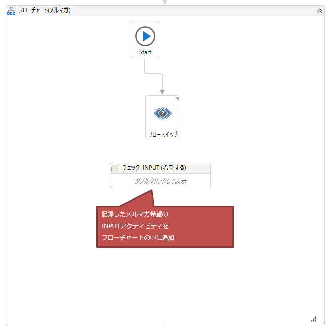 記録したメルマガ希望のINPUTアクティビティをフローチャートの中に追加する図解