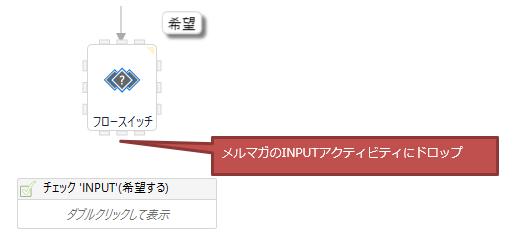 フロースイッチからメルマガのINPUTに矢印を繋ぐ図解