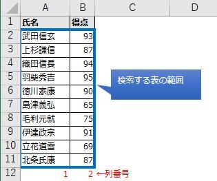 引数:得点の列番号の図解