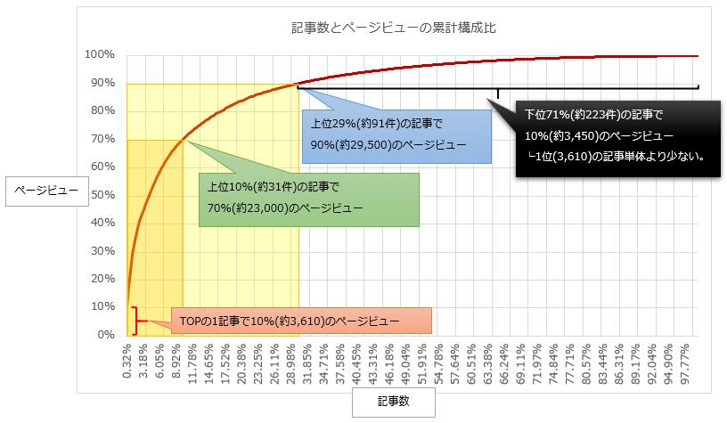 記事数とページビューの累計構成比グラフ