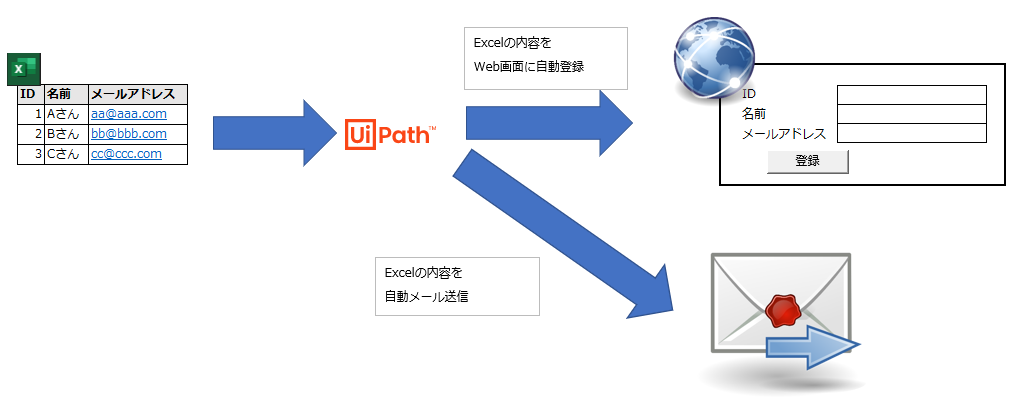 RPAの利用イメージ