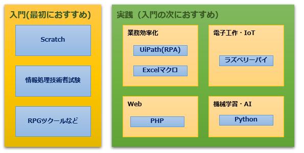 プログラム学習のロードマップ