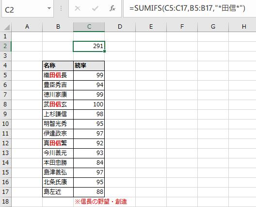 「田信」を含む名称の合計例