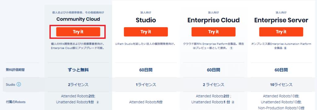 UiPathのエディション選択画面