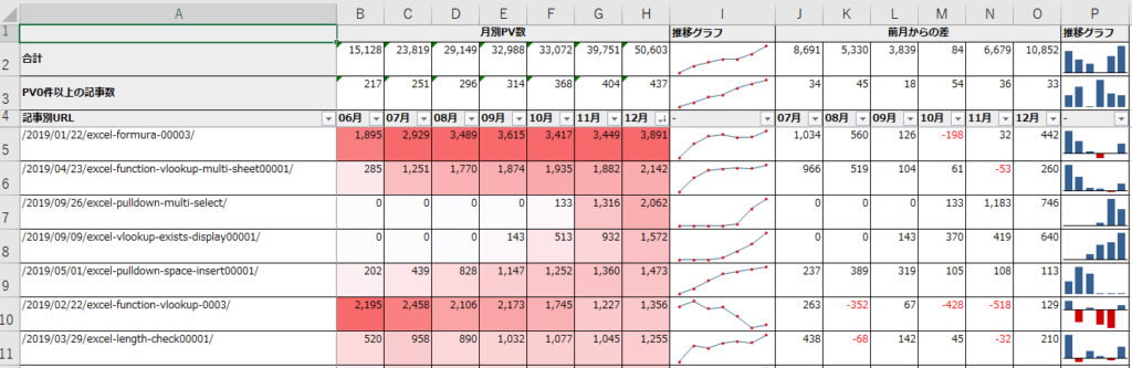 Googleアナリティクスの件数をExcelでクロス分析用に整形した表