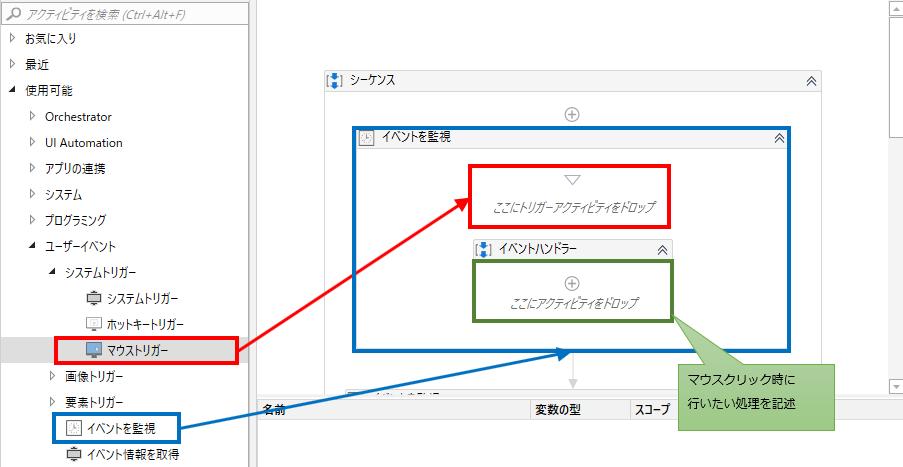 デザイナーパネルに「イベントを監視」を設置し、「ここにトリガーアクティビティをドロップ」の部分にドロップ。イベントハンドラーの中に行いたい処理のアクティビティを設置