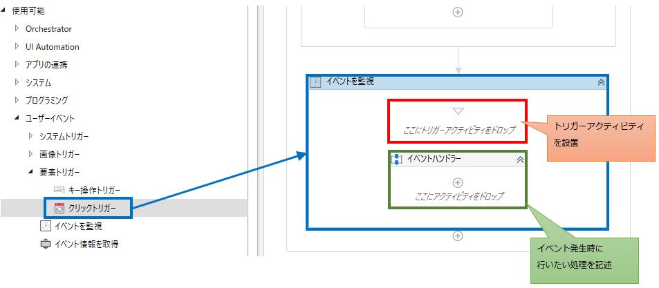デザイナーパネルにイベントを監視を設置し、ここにトリガーアクティビティをドロップ」の部分にドロップそしてイベントハンドラーの中に行いたい処理のアクティビティを設置