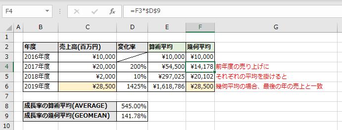 初年度(2016年度)の売上高に算術平均(E列)と幾何平均(F列)を掛ける