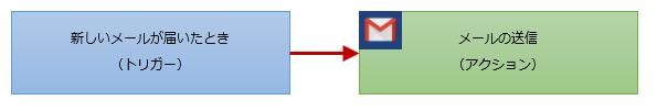 メール送信のフロー構成例