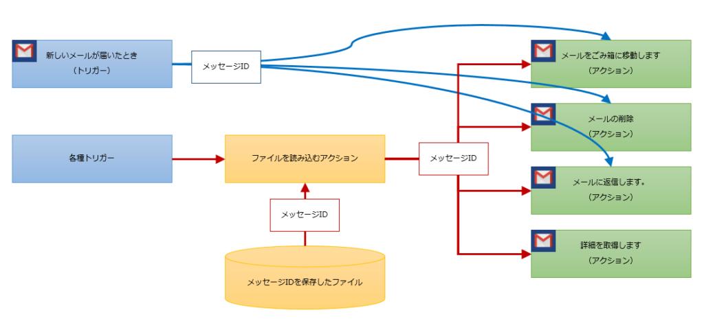 ごみ箱移動、削除、返信、情報取得のフロー構成例