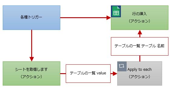 行の挿入のフロー構成例