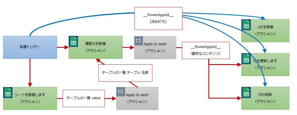 行の取得、更新、削除のフロー構成例