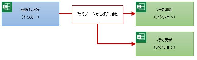 選択した行トリガーのフロー構成例
