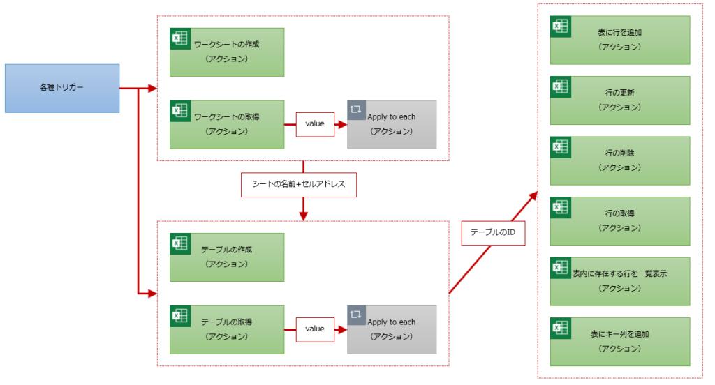 テーブルに動的なコンテンツを利用する構成例