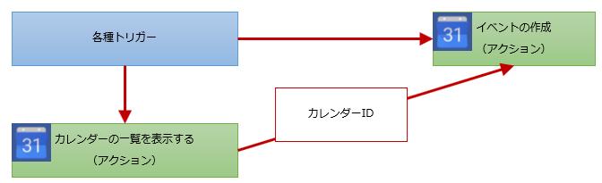 イベントの作成のフロー構成例