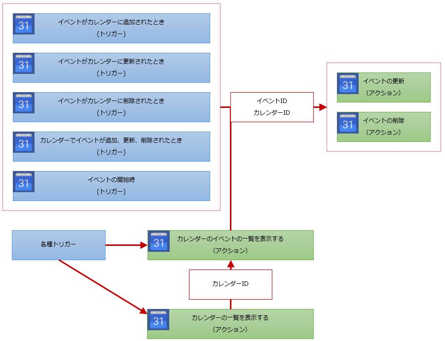 イベントの更新・削除のフロー構成例